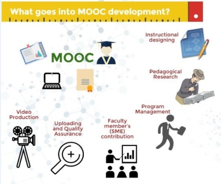 MOOC production